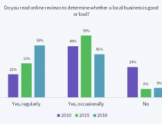 Importance of Positive Business Reviews