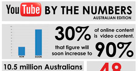 youtubebythenumbers